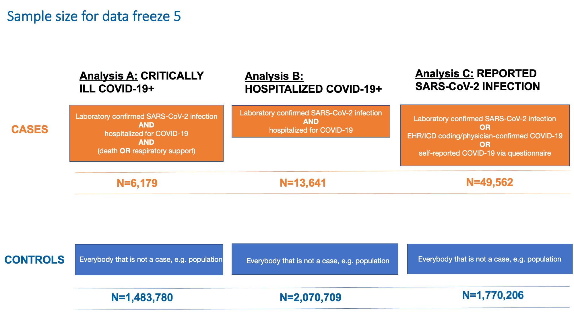 Figure 2: Definition of cases and controls for each of the analysis in data freeze 5.