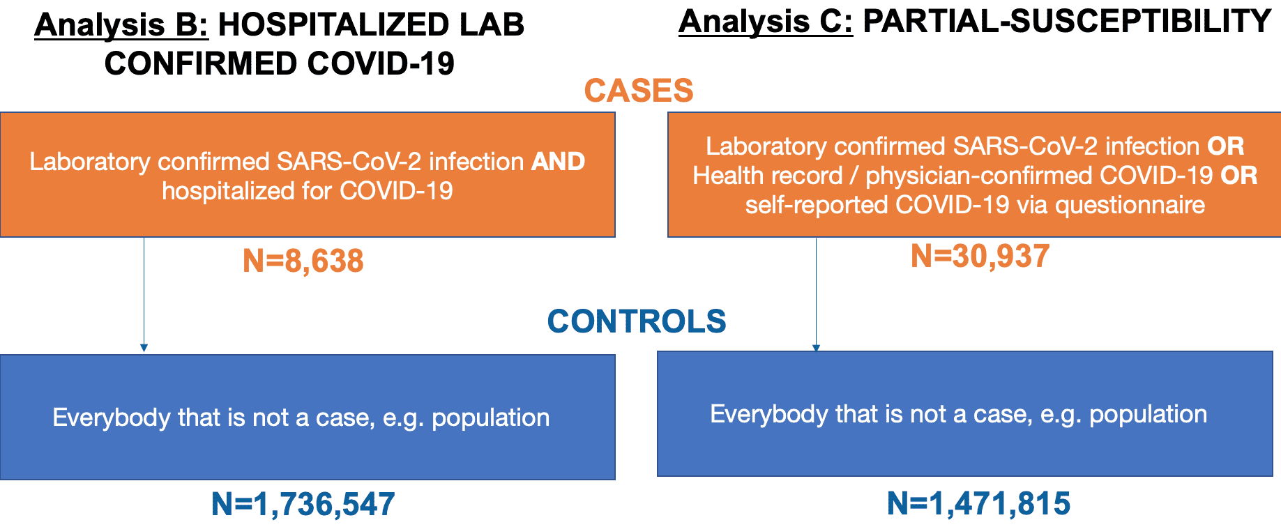 Definition of cases and controls for each of the analysis conducted in our research